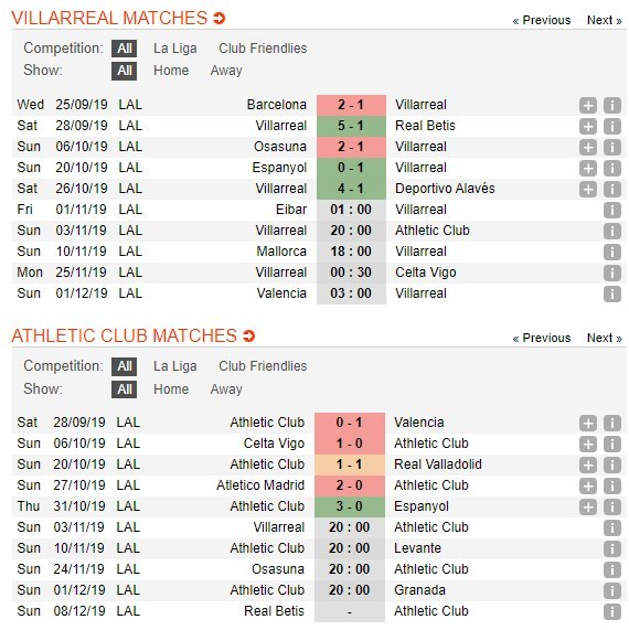 tip-bong-da-tran-villarreal-vs-athletic-club-–-20h00-–-03-11-2019-vdqg-tay-ban-nha-2