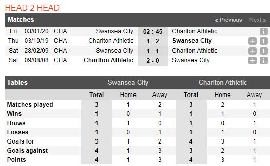 soi-keo-bong-da-swansea-city-vs-charlton-athletic-–-02h45-03-01-2020-–-giai-hang-nhat-anh-fa (4)