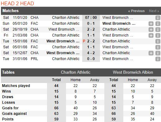 tip-bong-da-tran-charlton-athletic-vs-west-bromwich-albion-–-22h00-11-01-2020-–-giai-hang-nhat-anh-fa (2)