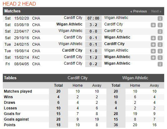 tip-bong-da-tran-cardiff-city-vs-wigan-athletic-–-22h00-15-02-2020-–-giai-hang-nhat-anh-fa (3)