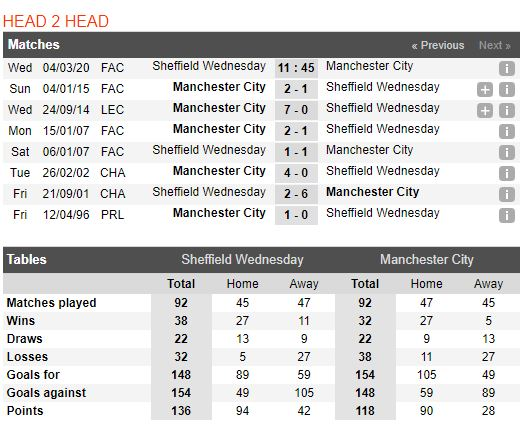 soi-keo-bong-da-sheffield-wednesday-vs-manchester-city-–-02h45-05-03-2020-–-cup-fa-anh-fa (5)