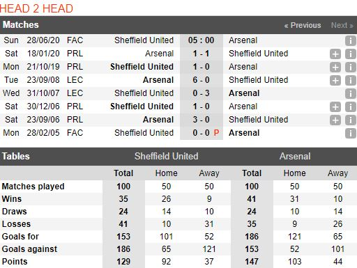 soi-keo-bong-da-sheffield-utd-vs-arsenal-–-19h00-28-06-2020-–-fa-cup-fa (1)